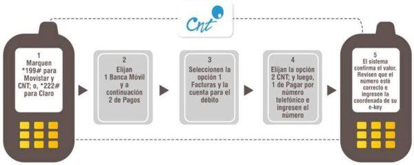 Como pagar telefonía fija CNT por Banca Celular Banco Pichincha