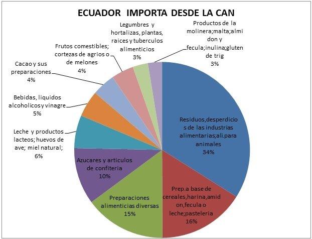 La imagen tiene un atributo ALT vacío; su nombre de archivo es Productos-que-Importa-Ecuador.jpg